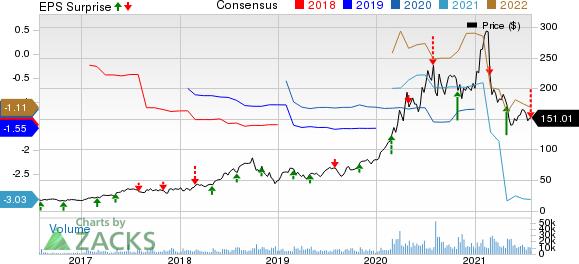 Teladoc Health, Inc. Price, Consensus and EPS Surprise
