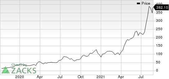 BioNTech SE Sponsored ADR Price
