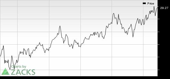 Kimco (KIM) Sells Canadian Portfolio for $324 Million