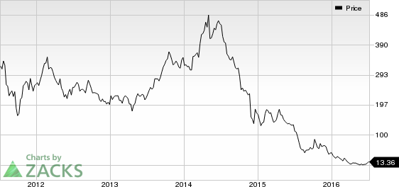 Stone Energy (SGY) in Focus: Stock Soars 10.8% in Session