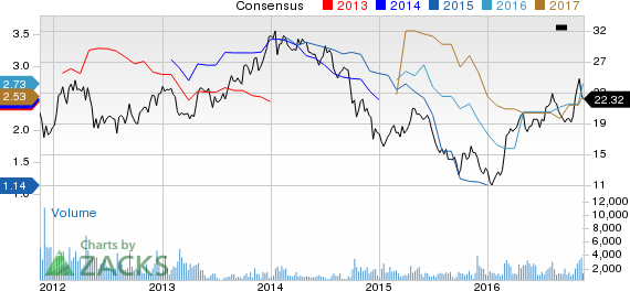 Top Ranked Growth Stocks to Buy for November 18th