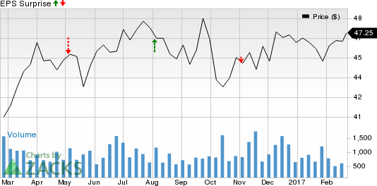 Should You Sell El Paso Electric (EE) Before Earnings?