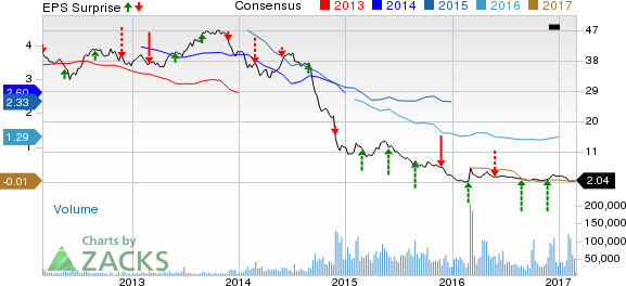SeaDrill (SDRL) Q4 Earnings and Revenues Beat Estimates