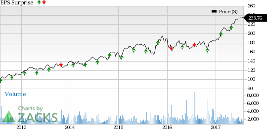 Roper Technologies (ROP) Q2 Earnings: What's in the Cards?