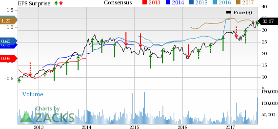 MGM Resorts' (MGM) Q2 Earnings Beat on Higher Revenues