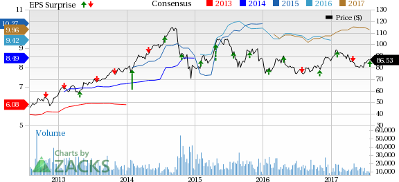 LyondellBasell (LYB) Tops Q2 Earnings Estimates, Sales Trail