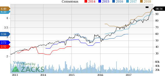 Strong Buy Stocks Bursting to New Highs: Texas Instruments Incorporated (TXN)