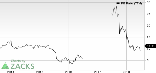 Triton International Limited PE Ratio (TTM)