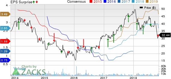 Terex Corporation Price, Consensus and EPS Surprise