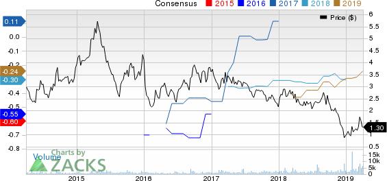 BioTime, Inc. Price and Consensus
