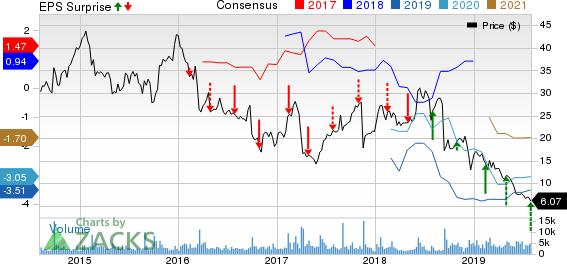 Acorda Therapeutics, Inc. Price, Consensus and EPS Surprise