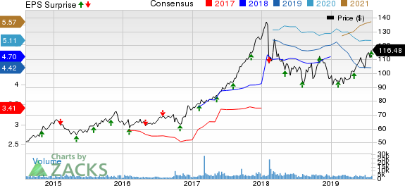Cboe Global Markets, Inc. Price, Consensus and EPS Surprise