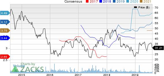 Avis Budget Group, Inc. Price and Consensus