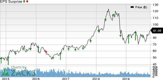 Valero Energy Corporation Price and EPS Surprise
