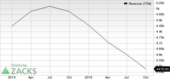 Delphi Technologies PLC Revenue (TTM)
