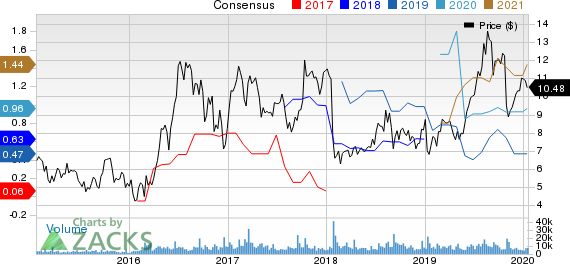 Pretium Resources, Inc. Price and Consensus