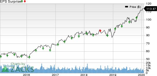 Marsh & McLennan Companies, Inc. Price and EPS Surprise