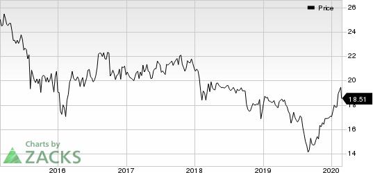 Dynex Capital, Inc. Price