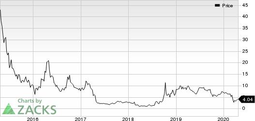 CorMedix Inc Price