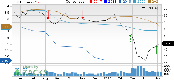 Cheniere Energy Inc Price, Consensus and EPS Surprise
