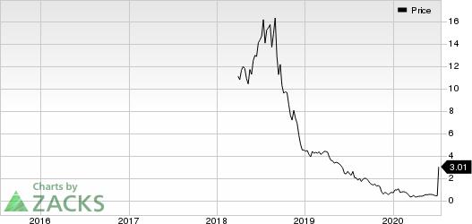 Unum Therapeutics Inc. Price