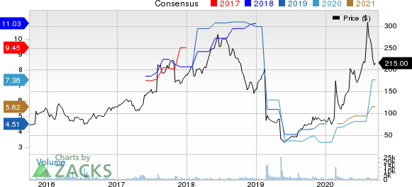 Stamps.com Inc. Price and Consensus