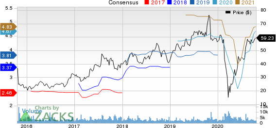 Aarons,  Inc. Price and Consensus
