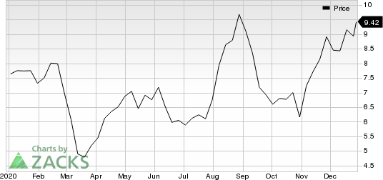 Immersion Corporation Price
