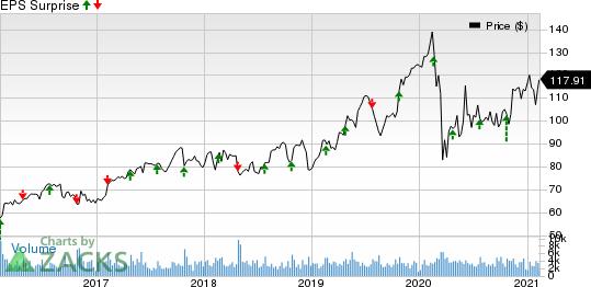 Allegion PLC Price and EPS Surprise