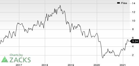 Enerplus Corporation Price
