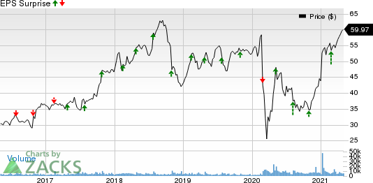 FLIR Systems, Inc. Price and EPS Surprise