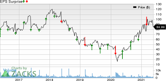 Dycom Industries, Inc. Price and EPS Surprise