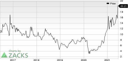 Global Ship Lease, Inc. Price