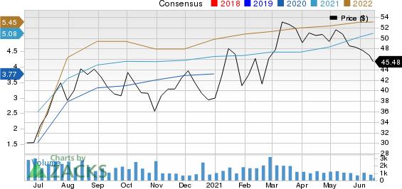 Sonic Automotive, Inc. Price and Consensus