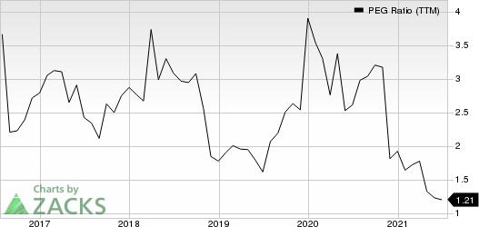 Deere & Company PEG Ratio (TTM)