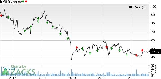 Perrigo Company plc Price and EPS Surprise