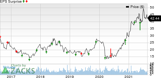 Buckle, Inc. The Price and EPS Surprise