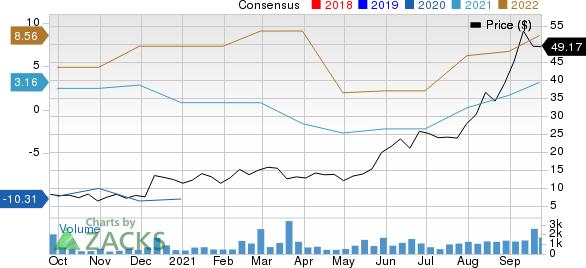 Alpha Metallurgical Resources, Inc. Price and Consensus