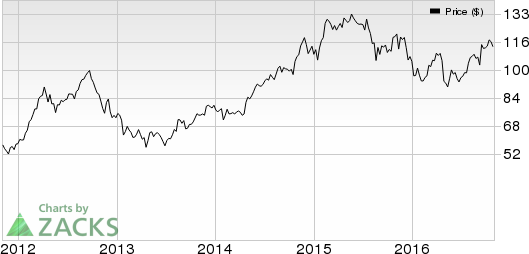 Is a Surprise in Store for GoDaddy (GDDY) in Q3 Earnings?