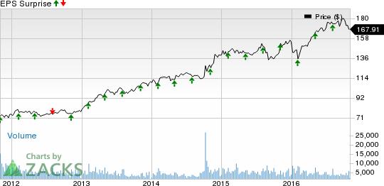 Dental Stocks' Earnings Roster for Nov 3: BDX, VWR, ACET