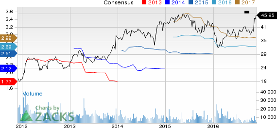 Textron (TXT) Scales 52-Week High on Growth Initiatives
