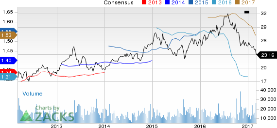 Kimco Realty (KIM) Down 6% Since Earnings Report: Can It Rebound?