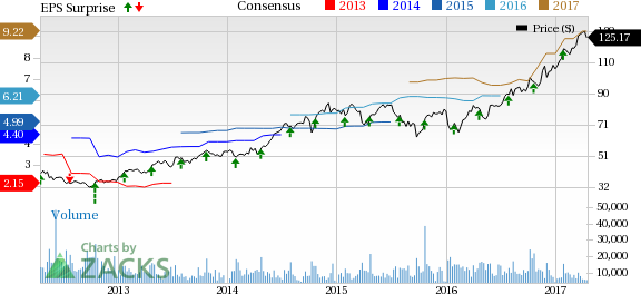 What to Expect from Lam Research (LRCX) in Q3 Earnings?
