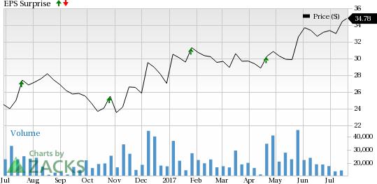 Blackstone (BX) Lags Q2 Earnings on Higher Expenses