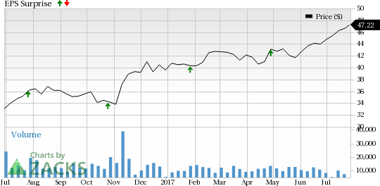 Should You Sell Franklin Resources (BEN) Before Earnings?