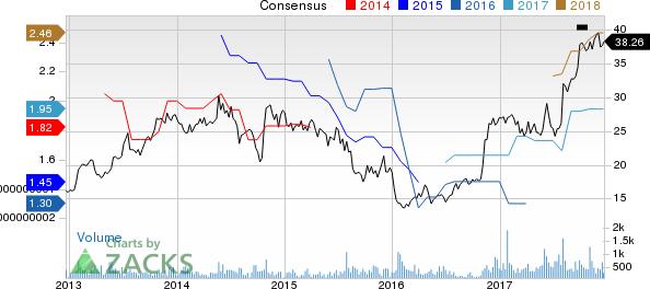 Columbus McKinnon Corporation Price and Consensus