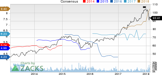 Allstate Corporation (The) Price and Consensus