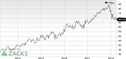 Chesapeake Utilities Corporation Price