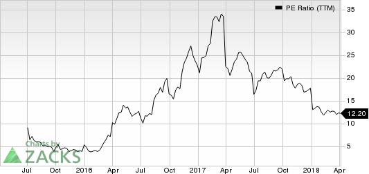 Chemours Company (The) PE Ratio (TTM)