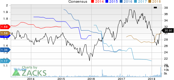 South Jersey Industries, Inc. Price and Consensus
